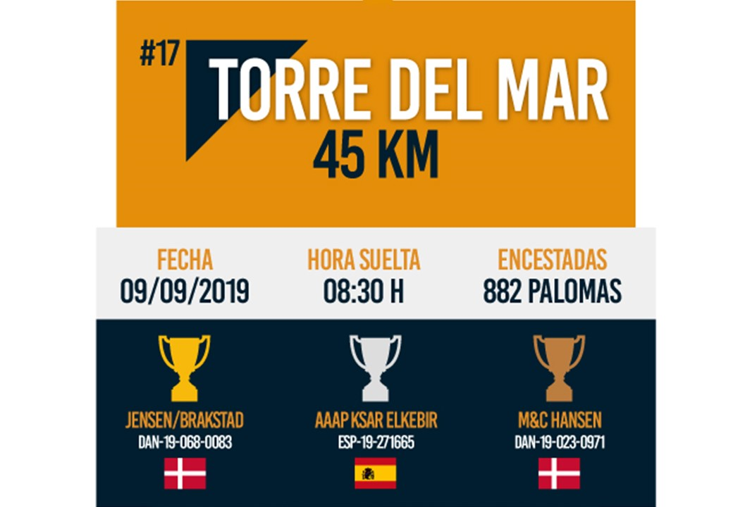 Race #17: Recovery release from Torre del Mar, 45 km